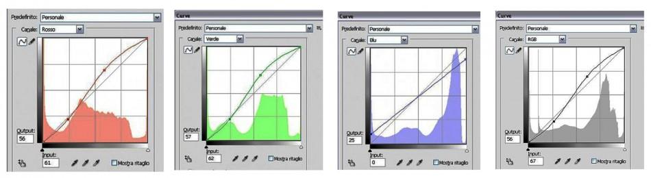 Curve photoshop cross processing